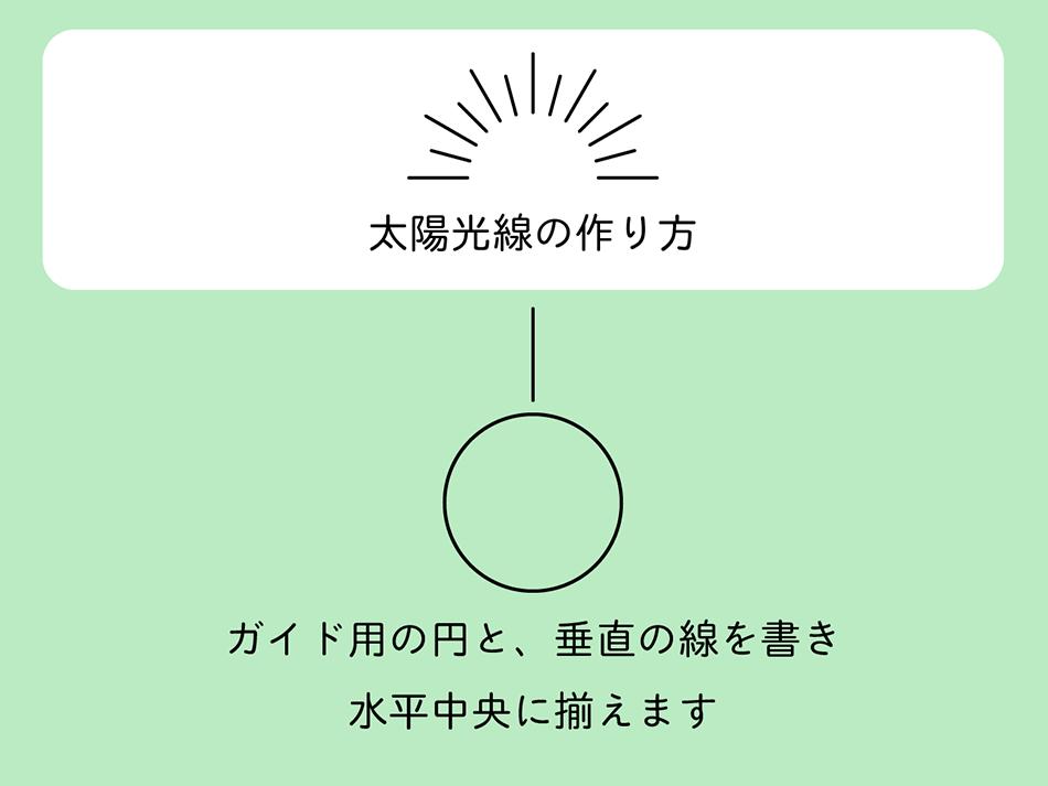 図:円と線を揃えて置く