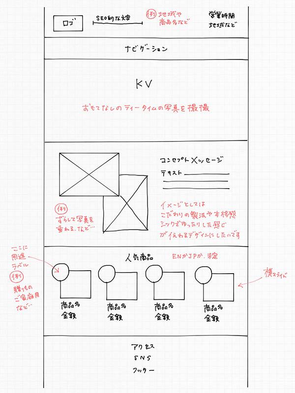 図:ipadで書かれたワイヤーフレーム